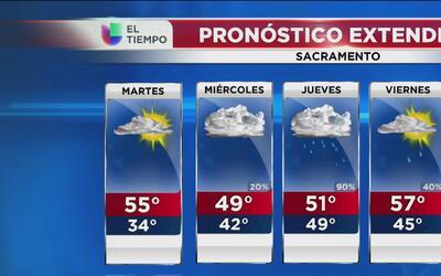 Sacramento tendrá un lunes libre de lluvias