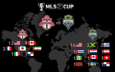 Países representados e la Final de la MLS