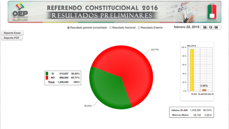 Resultados preliminares del referéndum en Bolivia