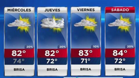 Cielo mayormente nublado y viento para este miércoles en Miami