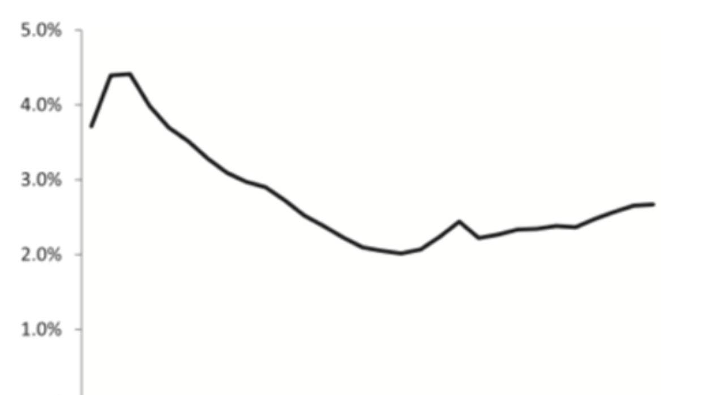 Tasas de migración según el nivel de ingresos, 1999 a 2011.