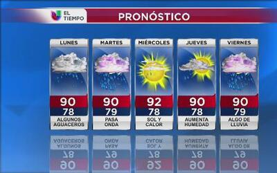 Pronóstico del tiempo - 14 de julio