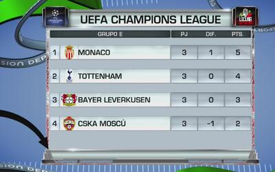Así quedaron todos los grupos de la Champions League