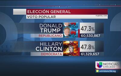 Si Hillary Clinton ganó el voto popular, por qué no ganó la presidencia