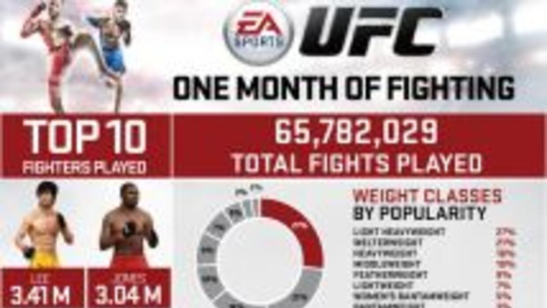 Los peleadores más usados en UFC EA Sports (Foto: Twitter)
