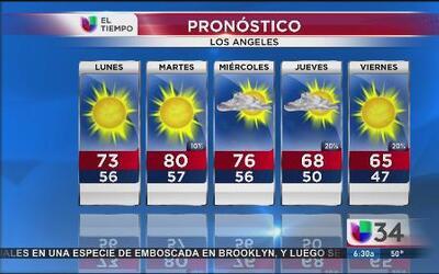 Así pinta el clima para esta semana