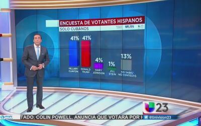 Clinton y Trump buscan el voto hispano de los residentes en Florida