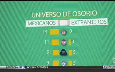 Tras 1 fecha en la Liga MX, estos son los pocos elegibles para el Tri po...