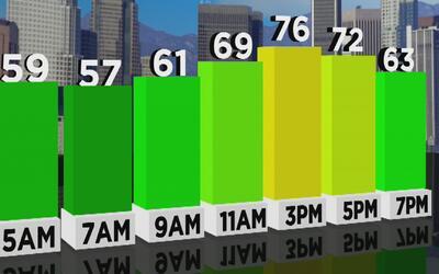 Viernes soleado y cálido, pero con neblina durante la mañana en Los Ángeles