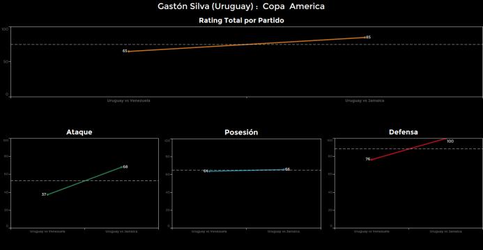 El ranking de los jugadores de Uruguay vs Jamaica Gaston%20Silva.png