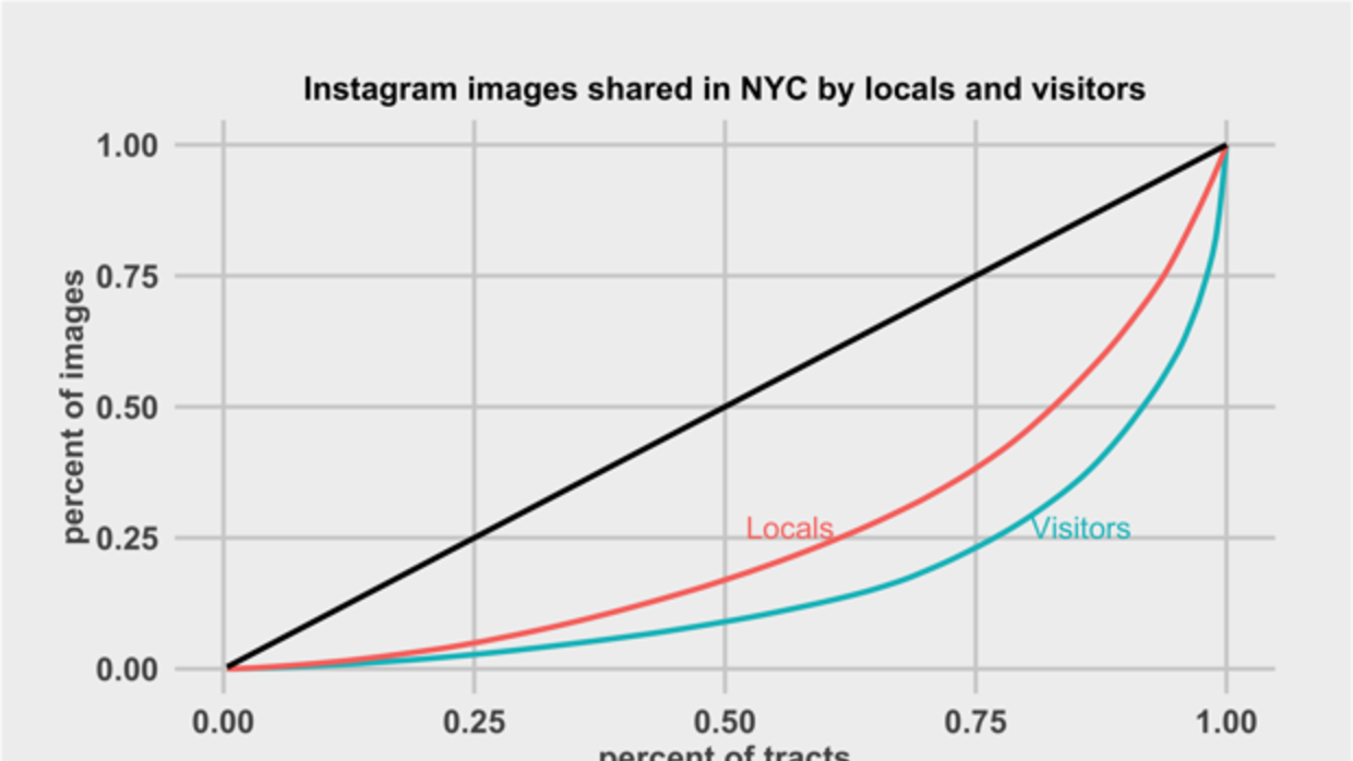 Instagram images shared in NYC by locals and visitors