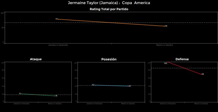 El ranking de los jugadores de México vs Jamaica jermaine%20Taylor.png