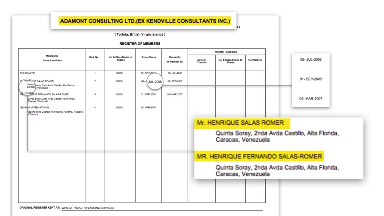 Durante dos años, Henrique Salas Feo fue propietario de la empresa en Is...