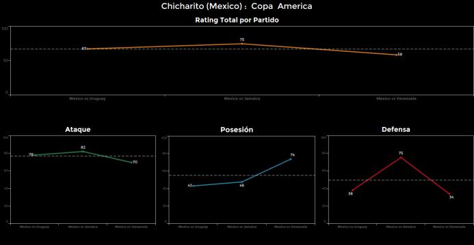 El ranking de los jugadores de México vs Venezuela Chicharito.png