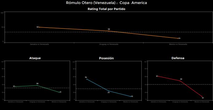 El ranking de los jugadores de México vs Venezuela Romulo%20Otero.png