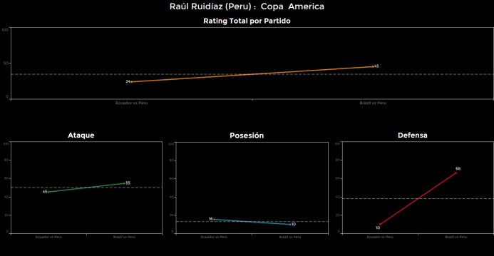 El ranking de los jugadores de Brasil vs Perú Raul%20Ruidiaz.png