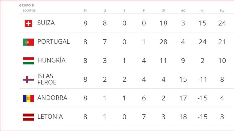 Tabla Grupo B Eliminatorias UEFA