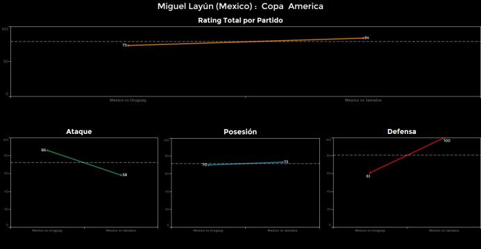 El ranking de los jugadores de México vs Jamaica Miguel%20Layun.png