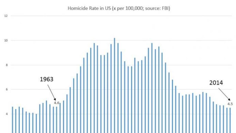 Otra mentira: Trump dice que EEUU experimenta la tasa de asesinatos más...