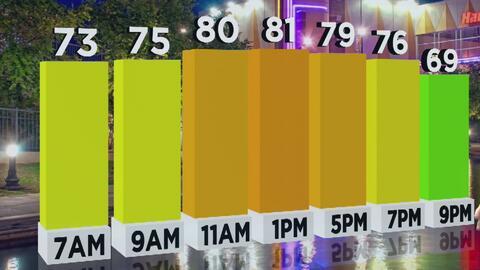 Tiempo: cielo nublado y lluvias en San Antonio para este viernes