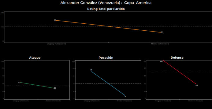 El ranking de los jugadores de México vs Venezuela Alexander%20Gonzalez.png