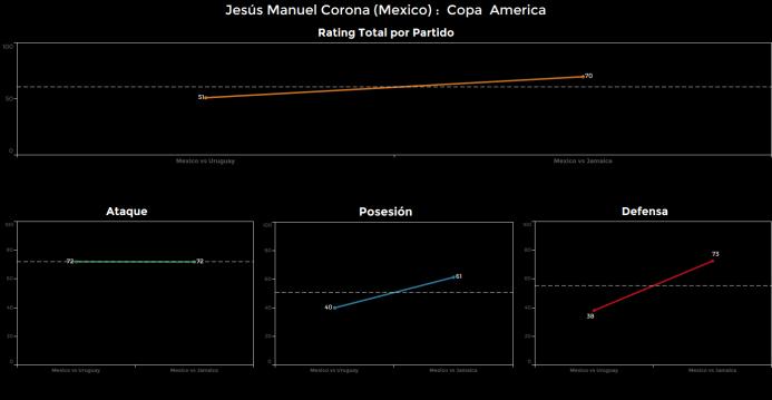 El ranking de los jugadores de México vs Jamaica Jesus%20Manuel%20corona...