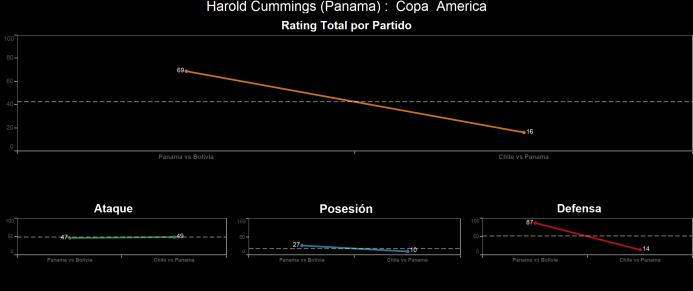 El ranking de los jugadores de Chile vs Panamá Harold%20Cummings.png