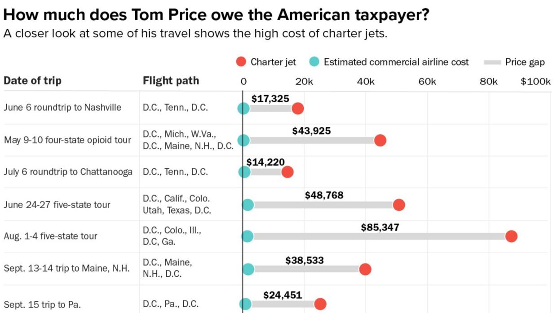 Costo de los viajes domésticos del secretario de Salud, Tom Price.