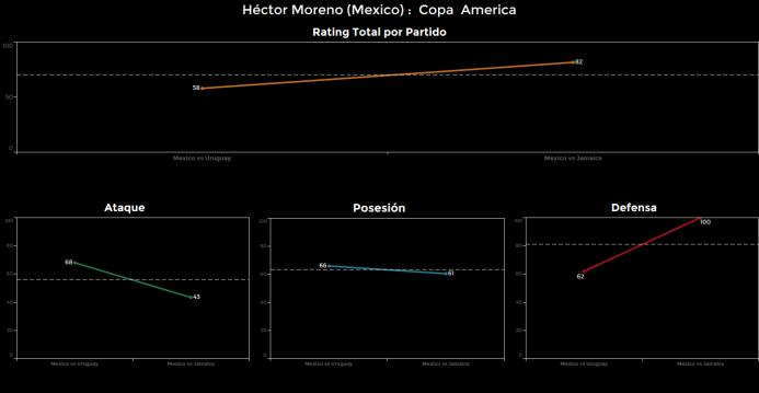 El ranking de los jugadores de México vs Jamaica Hector%20Moreno.png