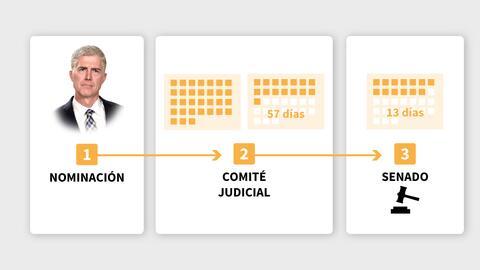 Promo Proceso nombramiento Corte Suprema
