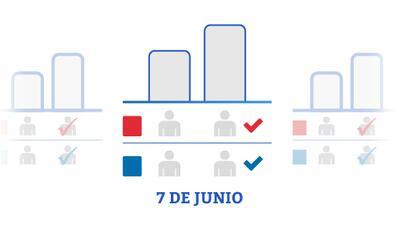 Guía gráfica: primarias del 7 de junio