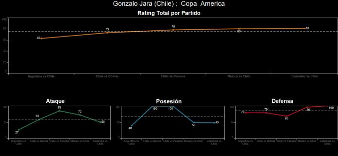 El ranking de los jugadores de Colombia vs Chile Spanish-10.png