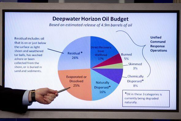 BP y el gobierno han dicho desde hace meses que intersectar el pozo y bo...