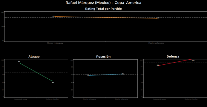 El ranking de los jugadores de México vs Jamaica rafa%20marquez.png