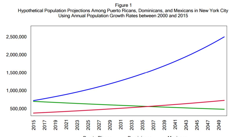 El gráfico arriba muestra proyecciones hasta 2049 de la población de dom...