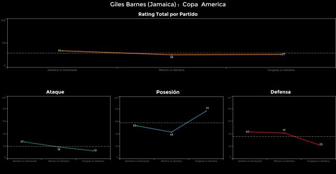 El ranking de los jugadores de Uruguay vs Jamaica Giles%20Barnes.png