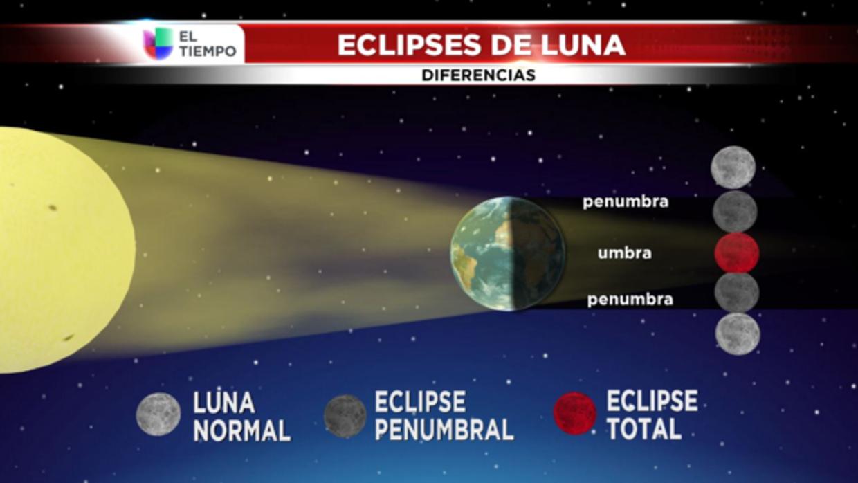 Estos son los distintos tipos de eclipses lunares que conocemos.