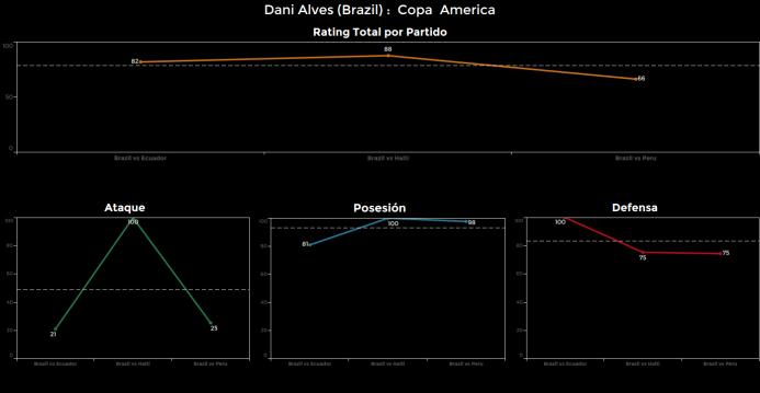El ranking de los jugadores de Brasil vs Perú Dani%20Alves.png