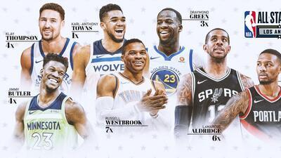 Estos serán los reservas para el Juego de las Estrellas 2018 en Los Angeles