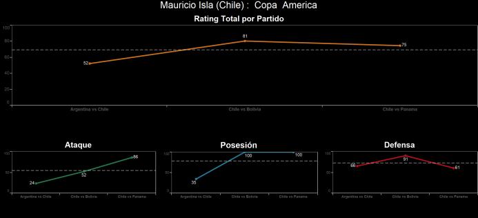 El ranking de los jugadores de Chile vs Panamá Mauricio%20Isla.png