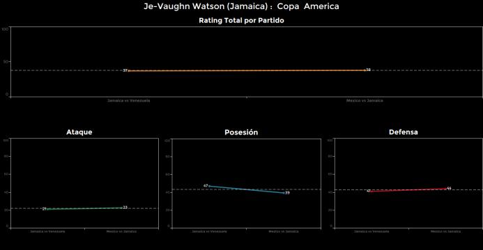 El ranking de los jugadores de México vs Jamaica je-vaughn%20watson.png