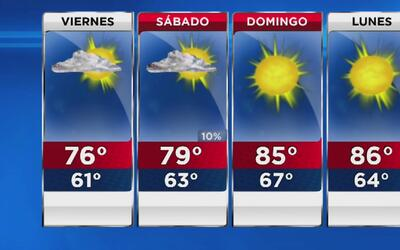Nubosidad parcial y ligera disminución de la temperatura este viernes en...
