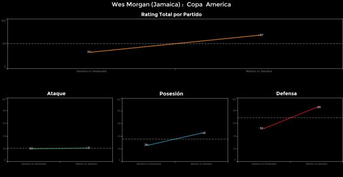 El ranking de los jugadores de México vs Jamaica Wes%20Morgan.png