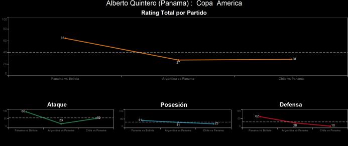 El ranking de los jugadores de Chile vs Panamá Alberto%20Quintero.png