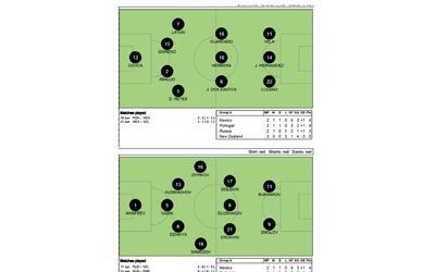 Rusia desplegó un 5-3-2 frente al 4-3-3 de México.