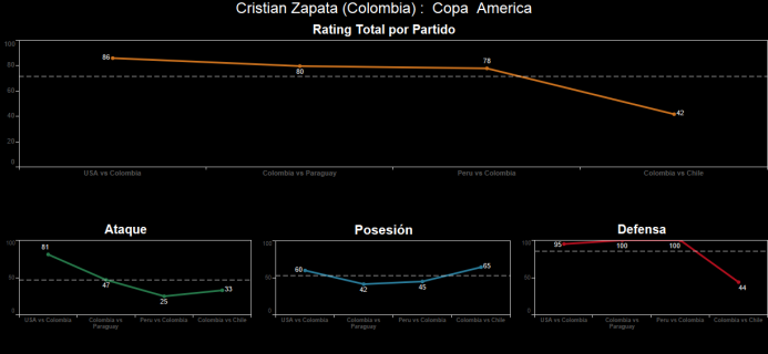 El ranking de los jugadores de Colombia vs Chile Spanish.png