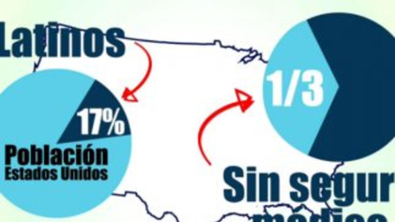 Más de 15 millones de hispanos no tienen cobertura de salud