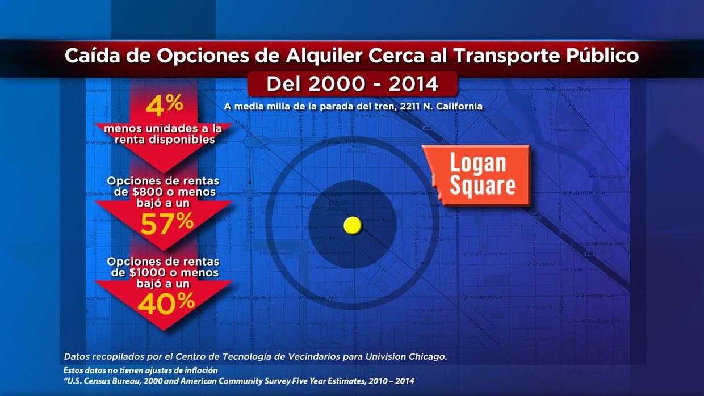Caída de opciones de alquiler cerca al transporte público en Logan Square