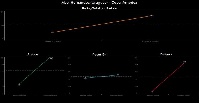 El ranking de los jugadores de Uruguay vs Jamaica Abel%20Hernandez.png