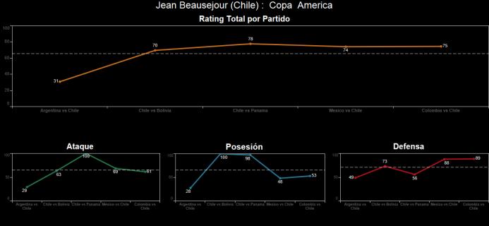 El ranking de los jugadores de Colombia vs Chile Spanish-14.png